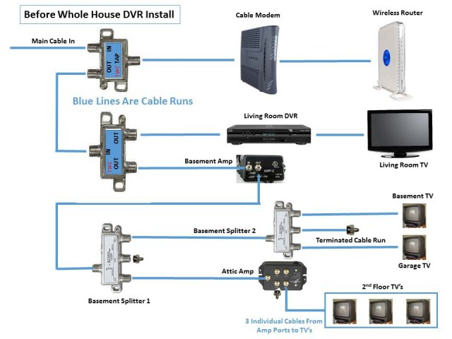 Digital cable Cheater box