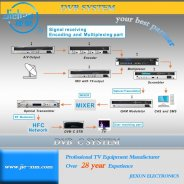 Digital cable TV headend equipment